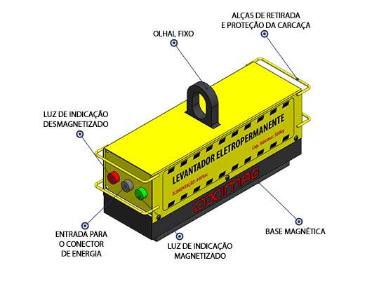 Levantador Eletropermanente